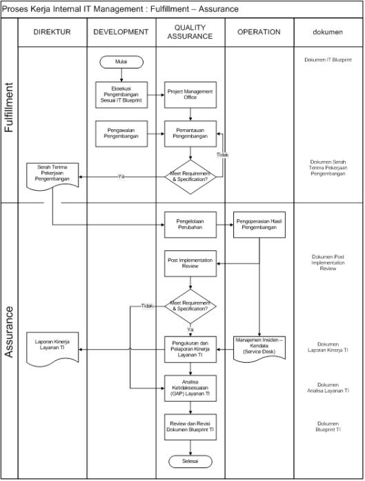 proses-kerja-pengadaan-proyek-barang-dan-jasa-it